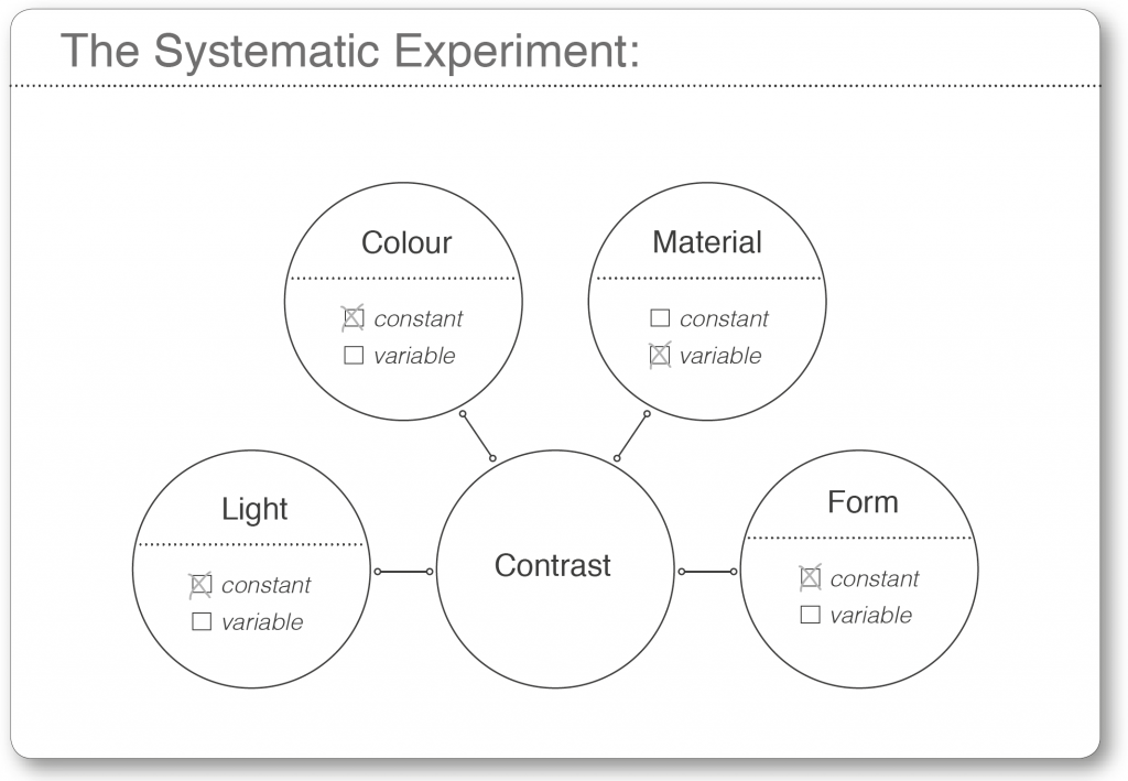 systematic experiment